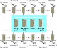 система центрального замка